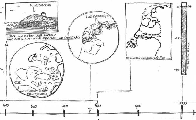Pauline van den Broeke tijdlijn Antropogene kustatlas deel