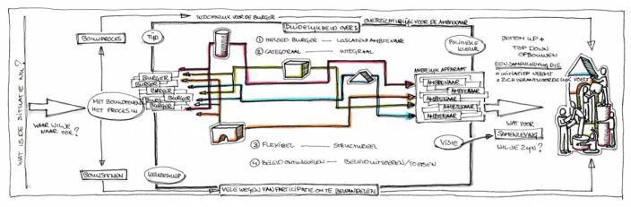 Pauline van den Broeke visualisatie workshop gemeenten van de toekomst
