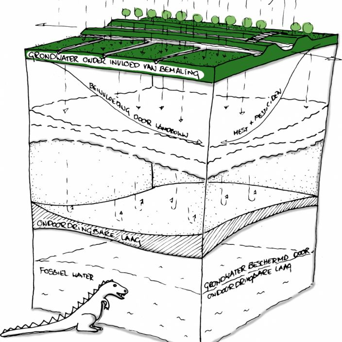 Pauline van den Broeke grondwaterreserves WATERSYSTEEM
