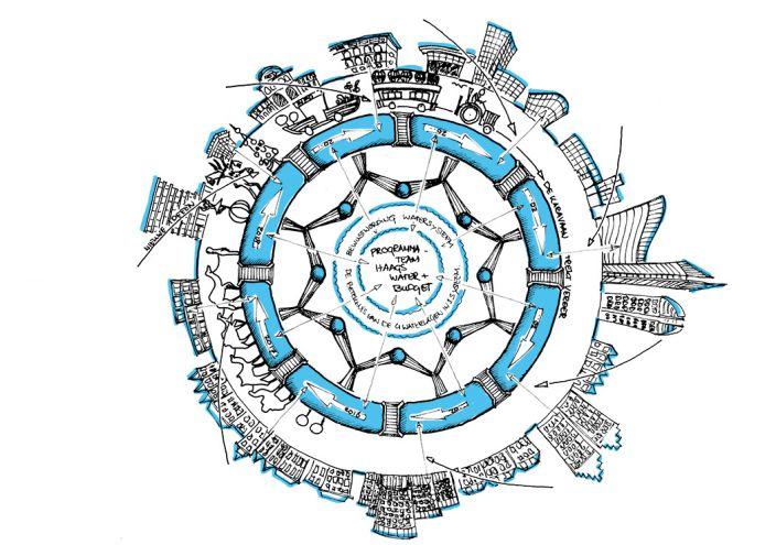 De-Ontwerptafel---Haags-Water-verbeelding