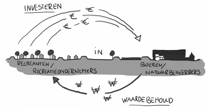 Pauline van den Broeke beeld investeren in waarde zww